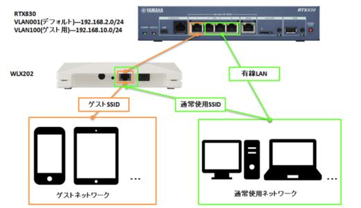ヤマハ製RTX830とWLX202を使用したゲスト用Wi-Fiの設定